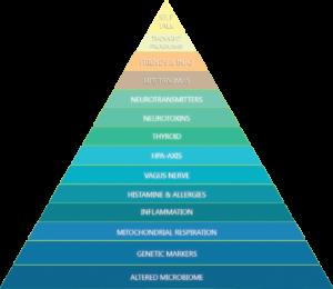 The Anxiety Pyramid